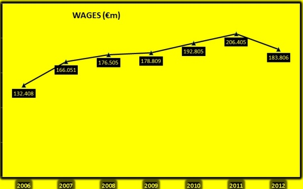 Milan's expenditure on wages since 2006