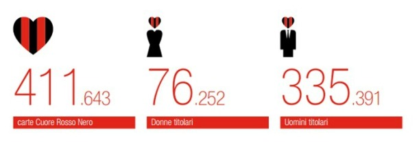 Number of Cuore Rossonero card holders as of the end of 2012-13.