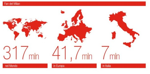 Spread of Milan fans across  Italy, Europe and the world